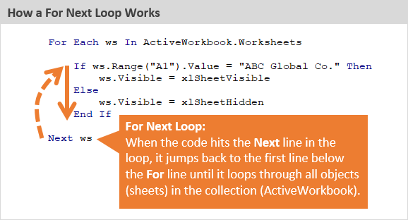 How a For Next Loop Works in VBA
