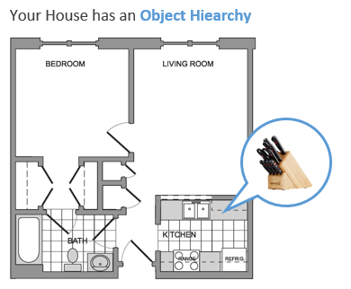 Object Hiearchy in the House