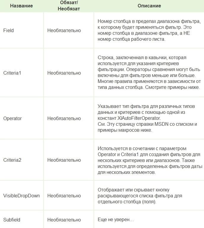 Фильтры на VBA (AutoFilter Method) читать подробное руководство