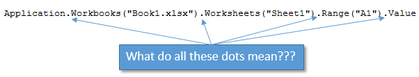 What do the Dots Mean in VBA