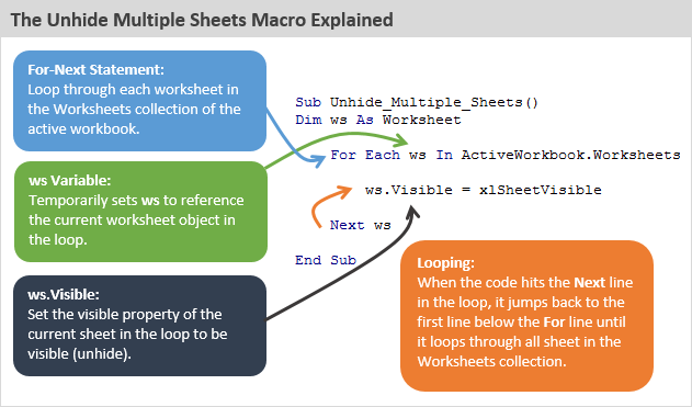 The Unhide Mulitple Sheets in Excel VBA Macro Explained