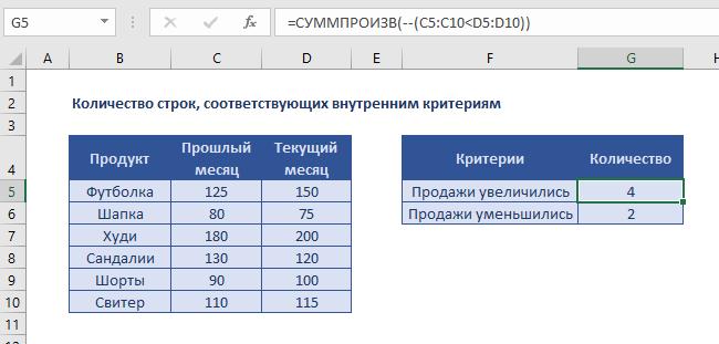 Количество строк соответствующих внутренним критериям