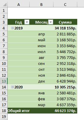 Исходная сводная таблица