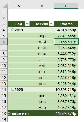 Выберите ячейку для условного форматирования в сводной таблице
