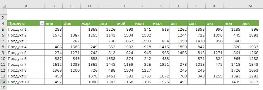Выделите пустые ячейки, используя условное форматирование в сводной таблице