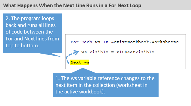 What Happens When the Next Line Runs in a Loop Excel VBA