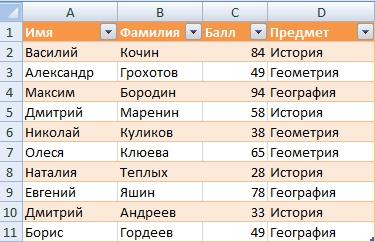 VBA If Sample Data