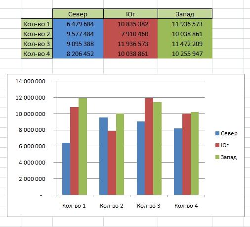 сопоставить цвет диаграммы и исходных данных