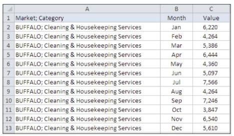 Готовим диапазон данных для сводной таблицы