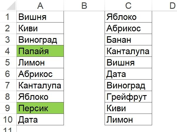 Условное форматирование отсутствующих значений