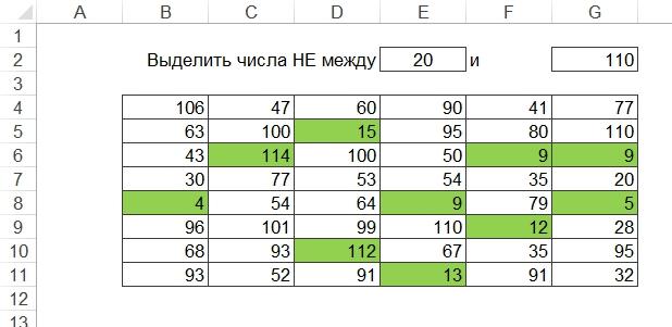 Условное форматирование значений не входящих в диапазон X и Y