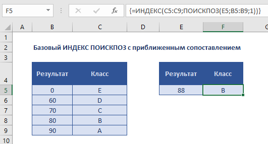 Базовый ИНДЕКС ПОИСКПОЗ с приближенным сопоставлением