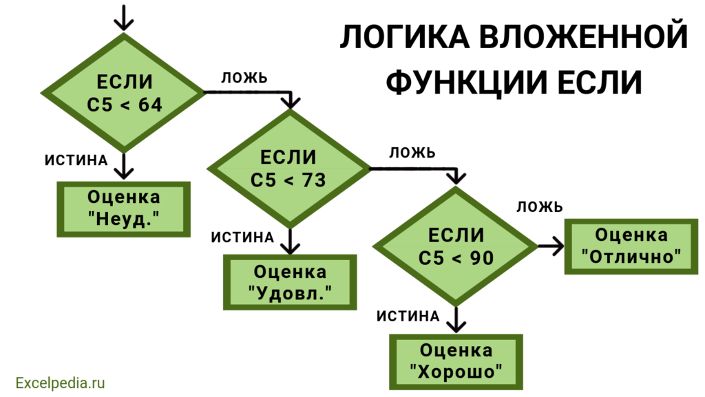 Логика вложенной функции ЕСЛИ