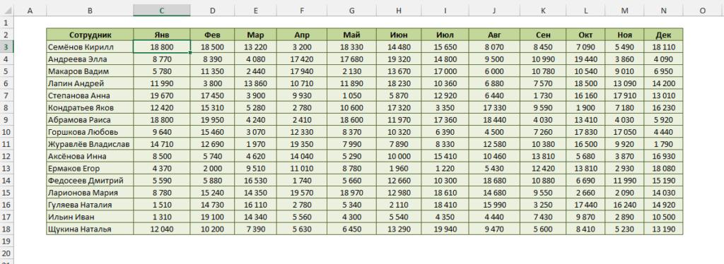 Данные о продажах по месяцам и продавцам