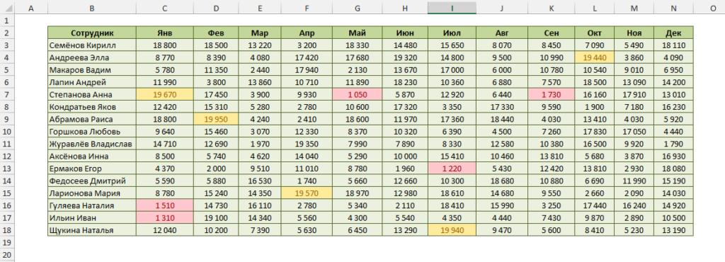 Таблица после форматирования