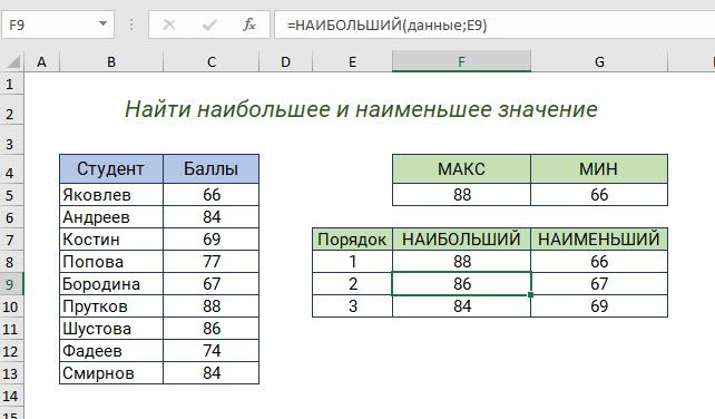 Функции МИН, МАКС, НАИБОЛЬШИЙ, НАИМЕНЬШИЙ