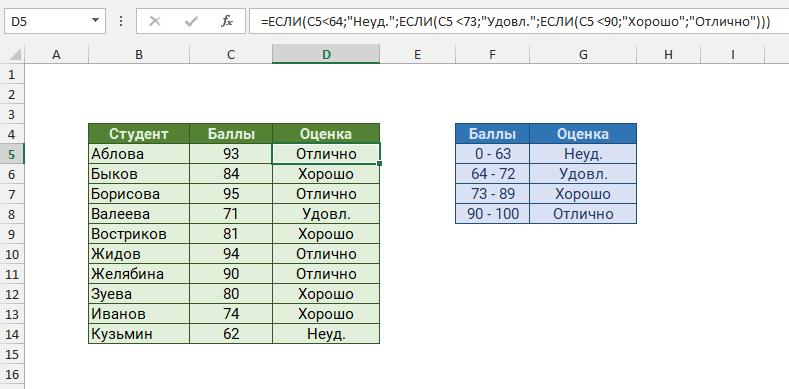 Завершенный вложенный пример ЕСЛИ для расчета оценок
