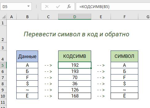Функции КОДСИМВ и СИМВОЛ