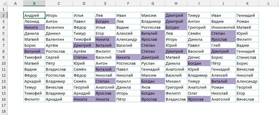 Имена, которые появляются как минимум 5 раз четко выделены
