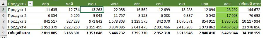 Условное форматирование в сводной таблице для выделения строк