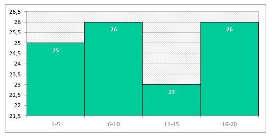 Cоздание гистограммы с использованием сводной диаграммы