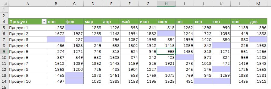 Условное форматирование в сводной таблице с выделением пустых ячеек