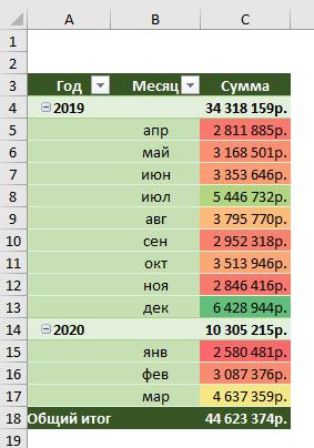 Сводная таблица с условным форматированием в сводной таблице