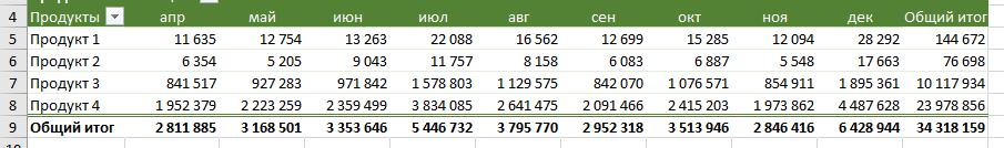 применить условное форматирование в сводной таблице в строках
