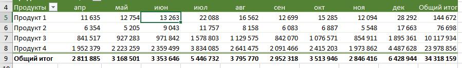 Выберите ячейку, чтобы применить условное форматирование в сводной таблице в строке